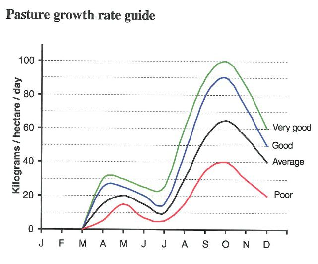 Pasture growth rate guide - y axis shows kilograms per hectare, per day in 20 kilogram increments starting at 20 and ending at 100 kilograms. The x axis shows monthly increments starting with January and ending with December. Four pasture growth rates are shown - poor in red, average in black, good in blue and very good in green.