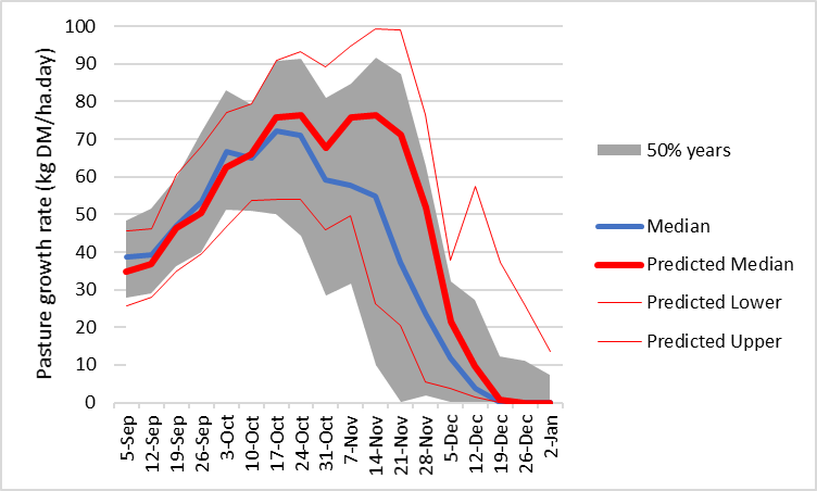 Pasture growth prediction from 1 September 2021 based on soil water content and seasonal forecast for 75% chance of above median spring rainfall at Baynton.