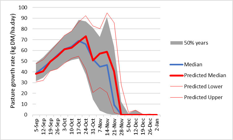 Pasture growth prediction from 1 September 2021 based on soil water content and seasonal forecast for 75% chance of above median spring rainfall at Harrow