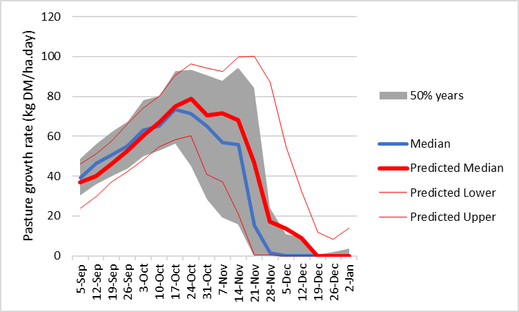 Pasture growth prediction from 1 September 2021 based on soil water content and seasonal forecast for 75% chance of above median spring rainfall at Coojar.